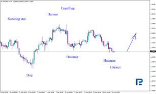 Japanese Candlesticks Analysis 19.03.2018 (EURUSD, USDJPY)