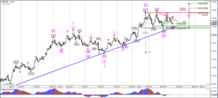 Weekly Wave Analysis EUR/USD, GBP/USD, USD/JPY 19 March 2018