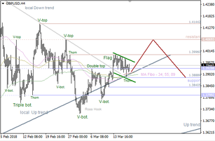 "GBP/USD: bullish ""Flag"" pattern"