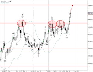 GBP/AUD broke multi-month resistance level 1.7900