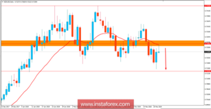 Fundamental Analysis of NZD/USD for March 22, 2018