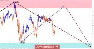 Weekly review of AUD / JPY from April 3 on simplified wave analysis