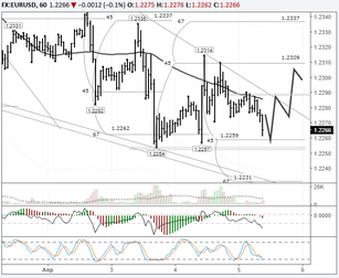 EURUSD: current situation uncertain