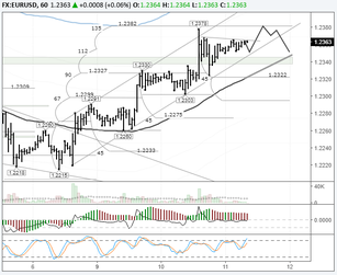 EURUSD: growth slowed down around the 135th degree
