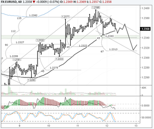 EURUSD: 1.2338 – 1.2345 to provide strong support