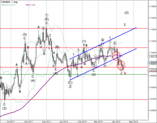 EUR/NZD reversed from resistance zone