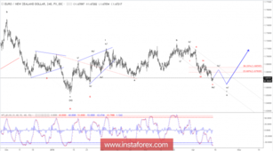 Elliott wave analysis of EUR/NZD for April 13, 2018