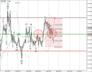 GBP/NZD reversed from support area