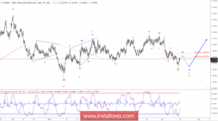 Elliott wave analysis of EUR/NZD for April 16, 2018