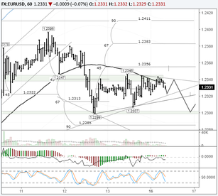 EURUSD: stuck in a range of 1.2315 – 1.2355