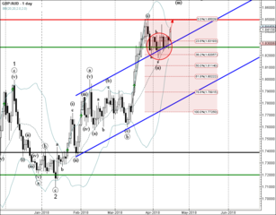 GBP/AUD reversed from support area