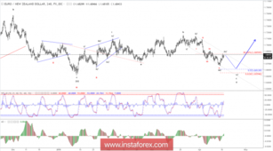 Elliott wave analysis of EUR/NZD for April 17, 2018