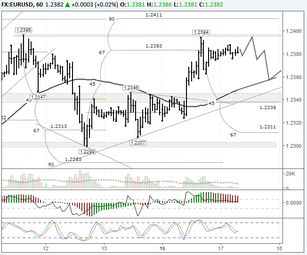 EURUSD: bulls preparing to test 1.24