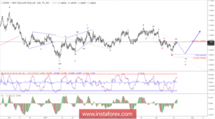 Elliott wave analysis of EUR/NZD for April 18, 2018