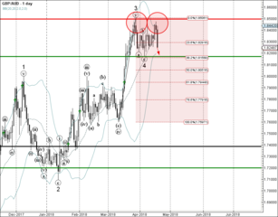 GBP/AUD reversed from resistance area