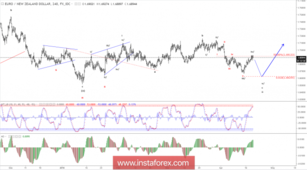 Elliott wave analysis of EUR/NZD for April, 19 2018