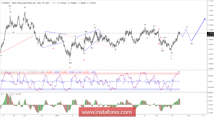 Elliott wave analysis of EUR/NZD for April 23, 2018