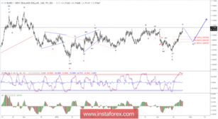 Elliott wave analysis of EUR/NZD for April 24, 2018