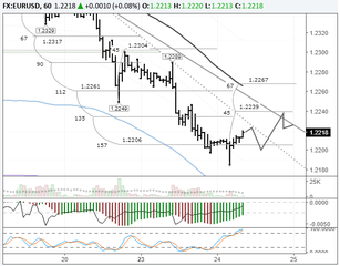 EURUSD: buyers trying to build on the upwards correction