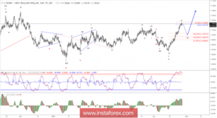 Elliott wave analysis of EUR/NZD for April 26, 2018
