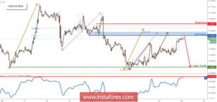 CAD/CHF Approaching Resistance, Lookout For A Reversal