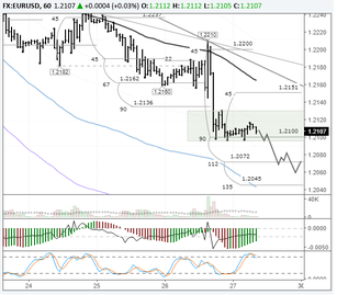 EURUSD: sellers have their eyes on 1.20