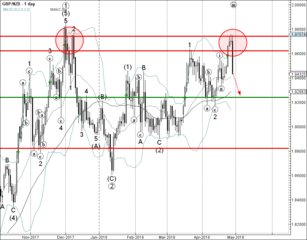 GBP/NZD reversed from resistance zone