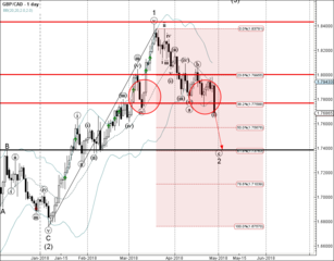 GBP/CAD broke support zone