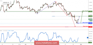 EUR/USD Bounced Nicely Off Its Support, Remain Bullish