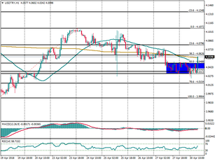 USD/TRY inside a demand zone, 4.1348 in focus