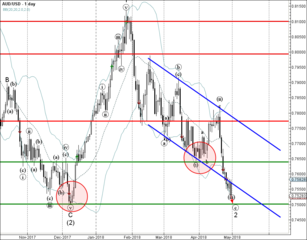 AUD/USD falling inside minor impulse wave (c)