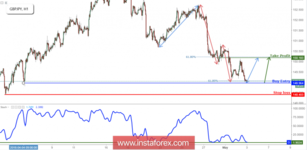 GBP/JPY Testing Its Support, Prepare For A Bounce