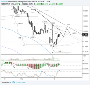EURUSD: time for an upwards correction