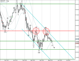 AUD/JPY broke support level 110.50