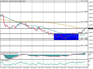 GBP/AUD projected to resume the bullish trend