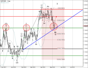 GBP/AUD reversed from support zone