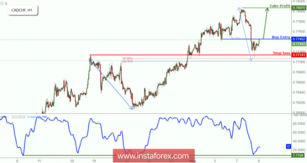 CAD/CHF testing its resistance, remain bullish