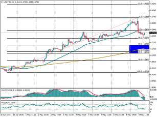 USD/TRY on a corrective phase, targets 4.4500