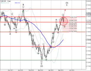 CAD/CHF broke resistance level 0.7800