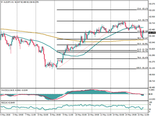 AUD/JPY consolidates around 200-hr SMA, 83.17 in sight