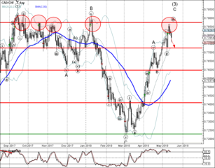 CAD/CHF reversed from multi-month resistance level 0.7870