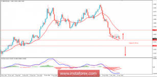Fundamental Analysis of GBP/USD for May 16, 2018