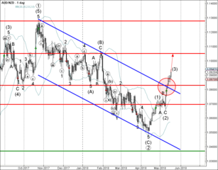 AUD/NZD rising inside accelerated impulse wave (3)