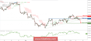 GBP/JPY Broke Out Of Support, Prepare For Strong Drop