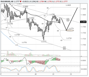EURUSD: bulls trying to develop the upwards correction