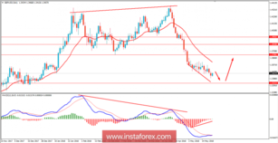Fundamental Analysis of GBP/USD for May 22, 2018