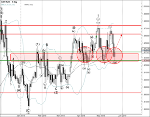 GBP/NZD reversed from support zone