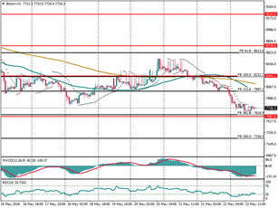 GBP/CAD targeting lower levels