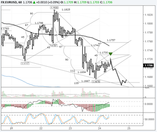 EURUSD: pair could hit a new low again