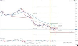 GBP/USD Break Below the Equidistant Channel is Possible